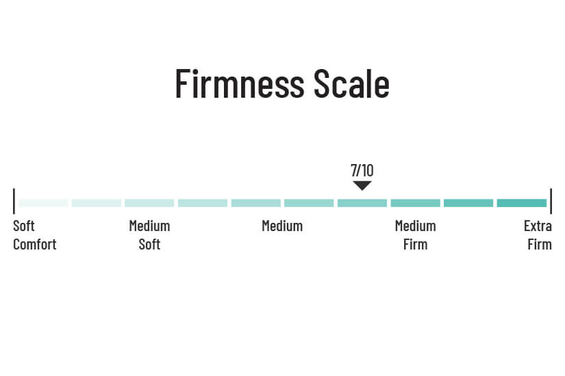 Medium Firmness of 7/10. The Sleepy Night Century Orthopaedic Spring Mattress have less sinkage and provide sufficient support and cushioning for a comfortable sleeping experience.