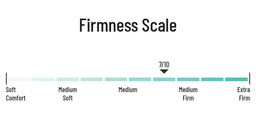 Firmness scale of 7/10 gives the mattress a plush feel that makes for a comfortable sleeping experience.