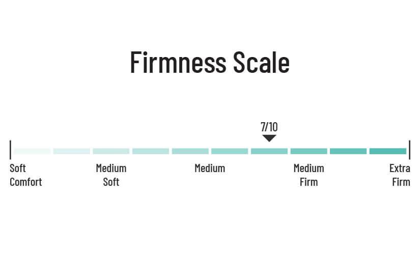Firmness scale 7/10.