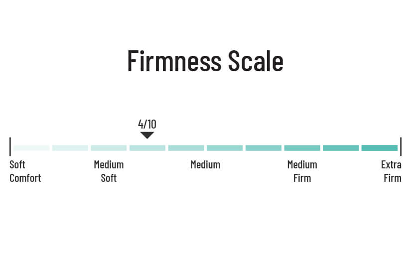 Firmness rating of 4/10. Perfect for side sleepers.